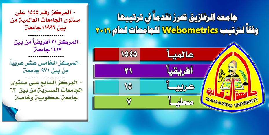 Zagazig University is making progress in its global ranking, according to Webometrics order for universities for 2016